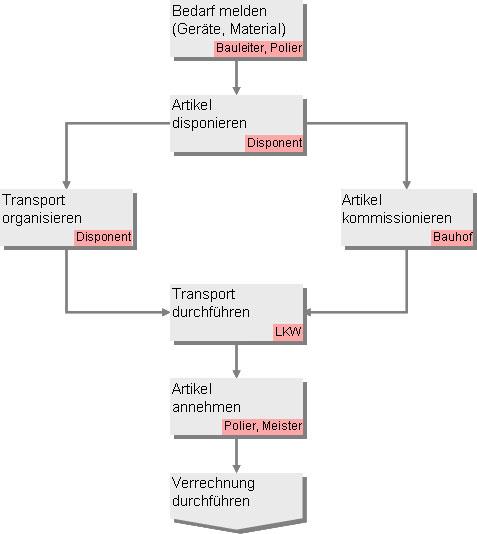 Baulogistik-Fruehjahrskur-1