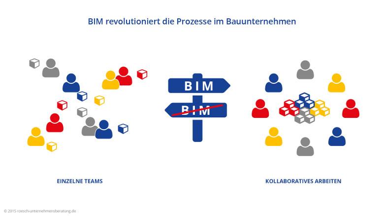 BIM revolutioniert die Prozesse im Bauunternehmen