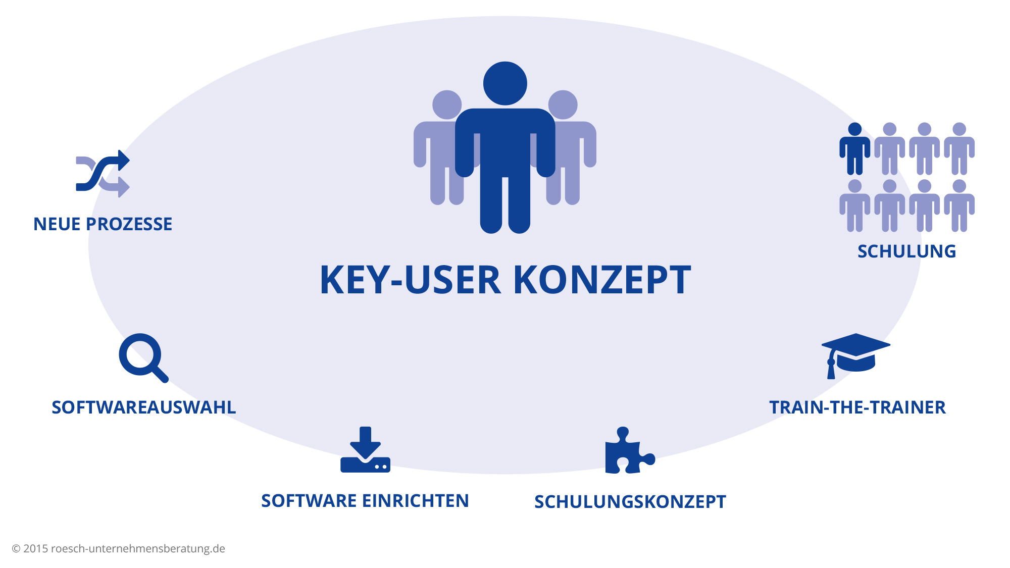 Peter Roesch - Key-User-Konzept