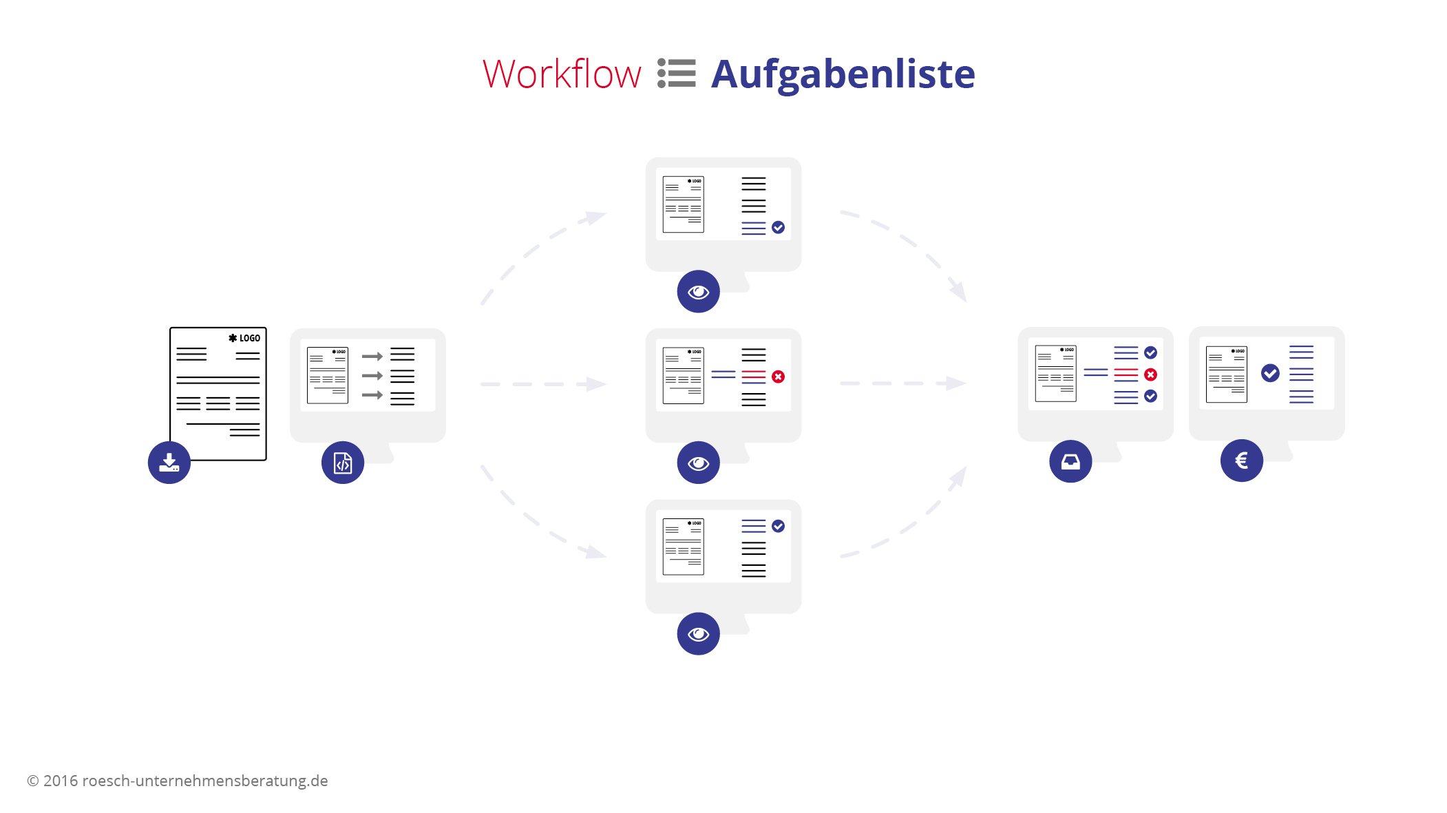 Workflow Aufgabenliste