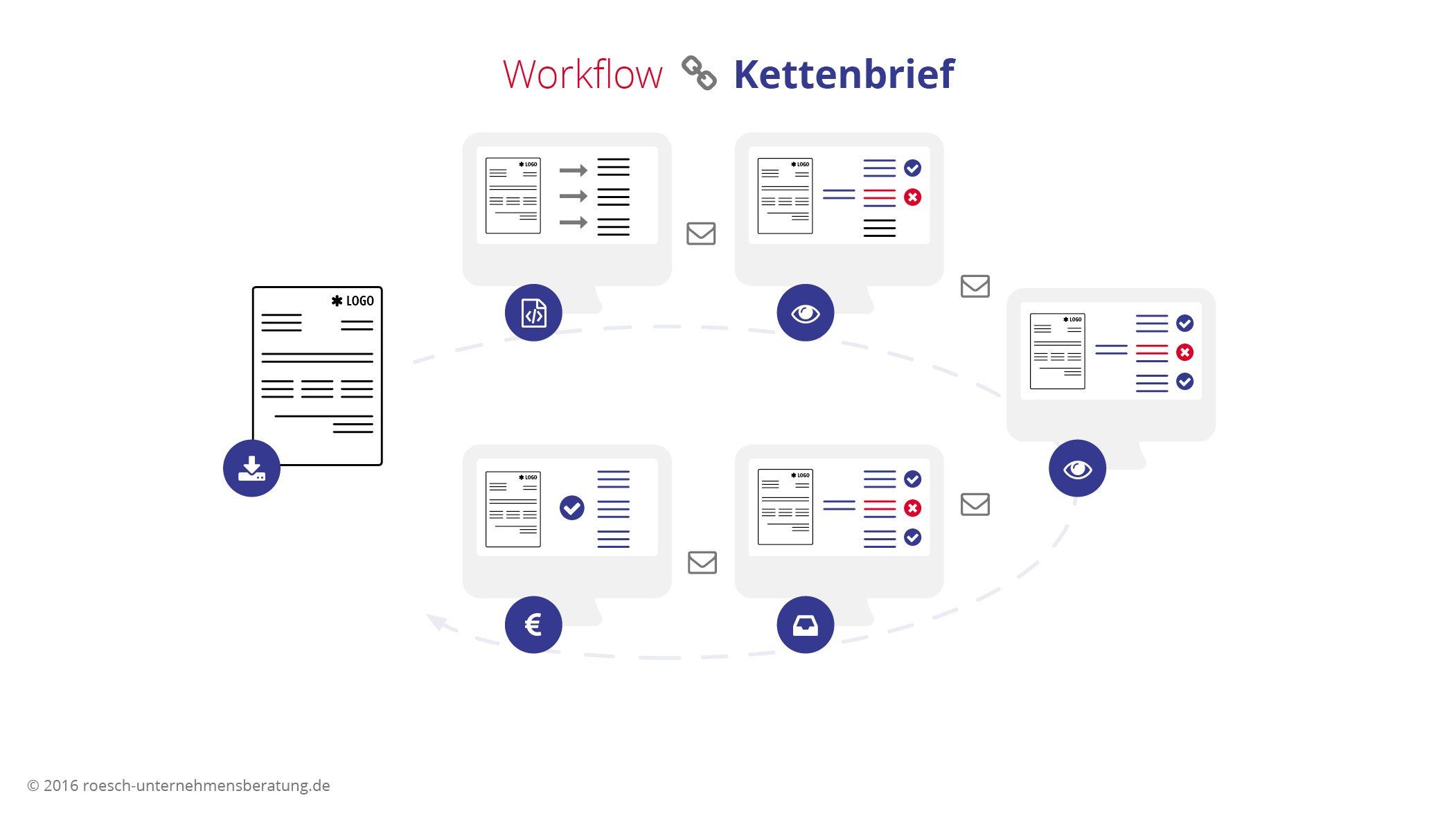 Workflow Kettenbrief