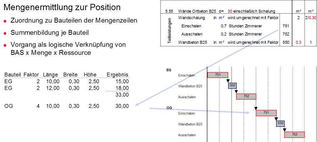 Bauablaufplan aus einer bauteilorientierten Mengenermittlung Rösch Unternehmensberatung